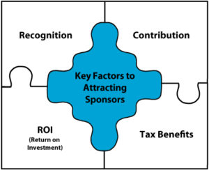 Key factors to attracting sponsors.
